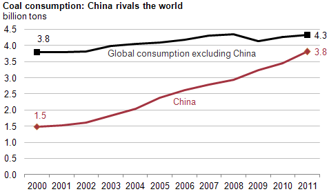 EIA Today in Energy (1-29-13) China Coal Pollution Problem