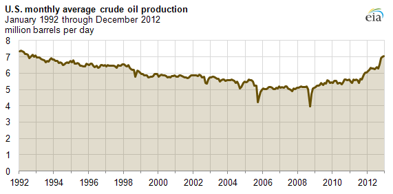 Source: EIA Today In Energy 2-28-13