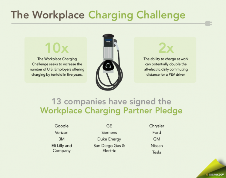 Source: Department of Energy The original 13 employers that initiated the Workplace Charging Challenge