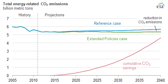 Source: U.S. Energy Information Administration, Annual Energy Outlook 2013.