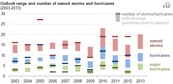 Source: U.S. Energy Information Administration, based on National Oceanic and Atmospheric Administration (NOAA), Climate Prediction Center, Atlantic Hurricane Outlook. Note: NOAA classifies named storms as hurricanes when their maximum sustained surface wind exceeds 74 miles per hour, and major hurricanes when their maximum sustained surface wind exceeds 110 miles per hour.