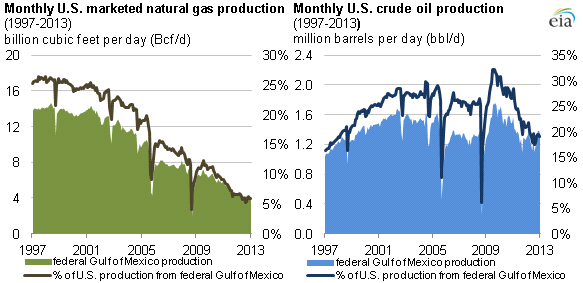 Source: U.S. Energy Information Administration natural gas and crude oil production data. Note: Graph excludes state offshore volumes.