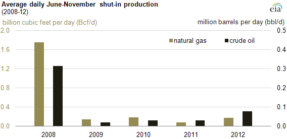Source: U.S. Energy Information Administration calculations based on data from the U.S. Department of the Interior, Bureau of Safety and Environmental Enforcement (BSEE).