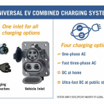GM, BMW Complete Testing on DC Fast Charge Station Use