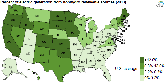 Source: U.S. Energy Information Administration, Electric Power Monthly Courtesy of EIA