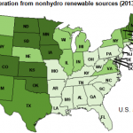 Eleven states generated electricity from nonhydro renewables at double U.S. average