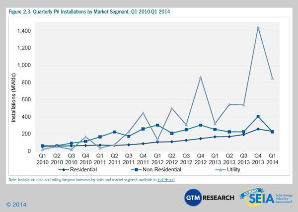 Source: U.S. Solar Market Insight, Q1 2014 Courtesy of SEIA
