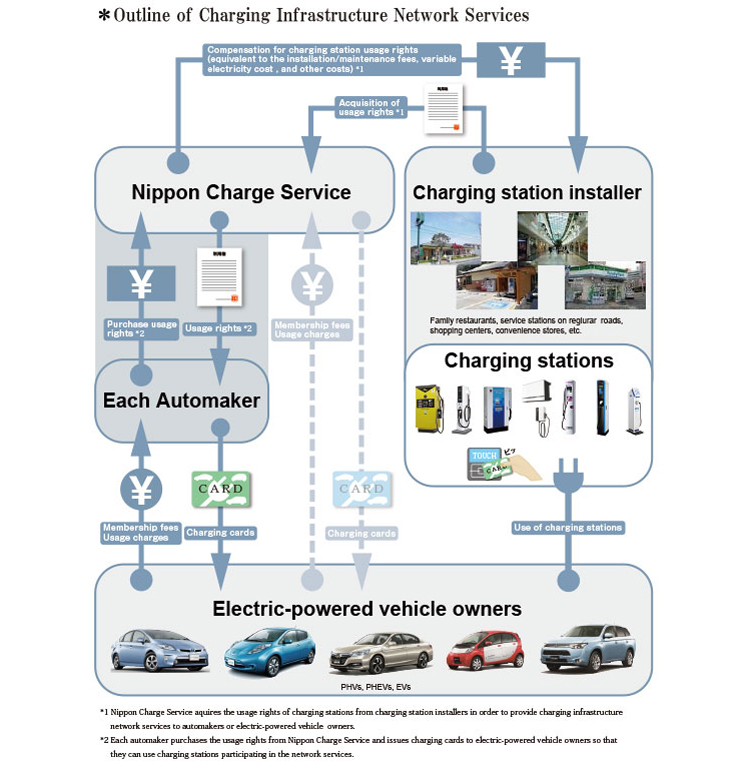 Infographic courtesy of Nissan