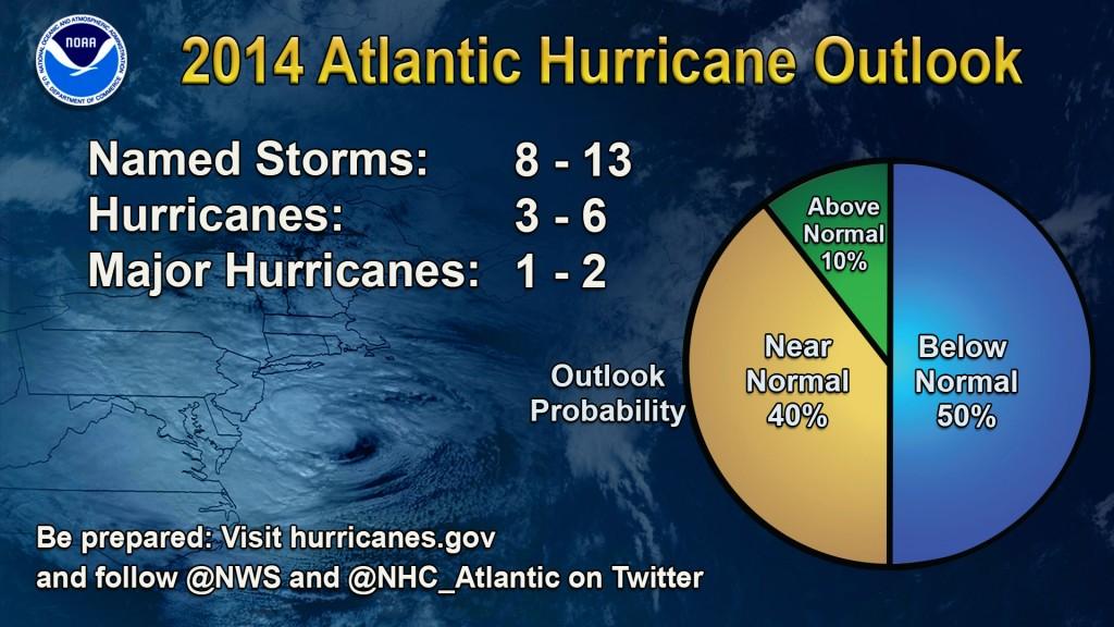 Infographic courtesy of NOAA