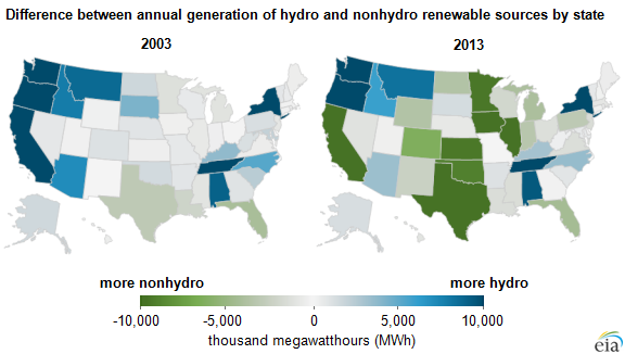 Source: U.S. Energy Information Administration, Electricity data browser Courtesy of EIA Nonhydro Renewables Now Routinely Surpass Hydropower Generation