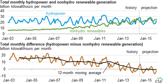 Source: U.S. Energy Information Administration, Electric Power Monthly and Short-Term Energy Outlook Courtesy of EIA Nonhydro Renewables Now Routinely Surpass Hydropower Generation