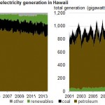 Hawaiian Electric Companies submit plans for Energy Future of Hawaii