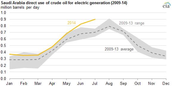 Source: U.S. Energy Information Administration, Joint Organizations Data Initiative (JODI) Courtesy of EIA