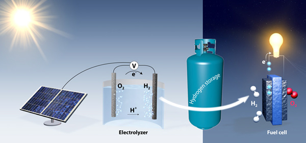 Graphic shows how electrolysis could produce hydrogen as a way to store renewable energy. During the day, solar panels supply surplus electricity for electrolysis, producing hydrogen. At night, hydrogen would be combined with oxygen from the air to generate electricity.  Image courtesy of  Jakob Kibsgaard (Stanford University) Stanford chemical engineers borrow technique from petrochemical industry to store solar energy